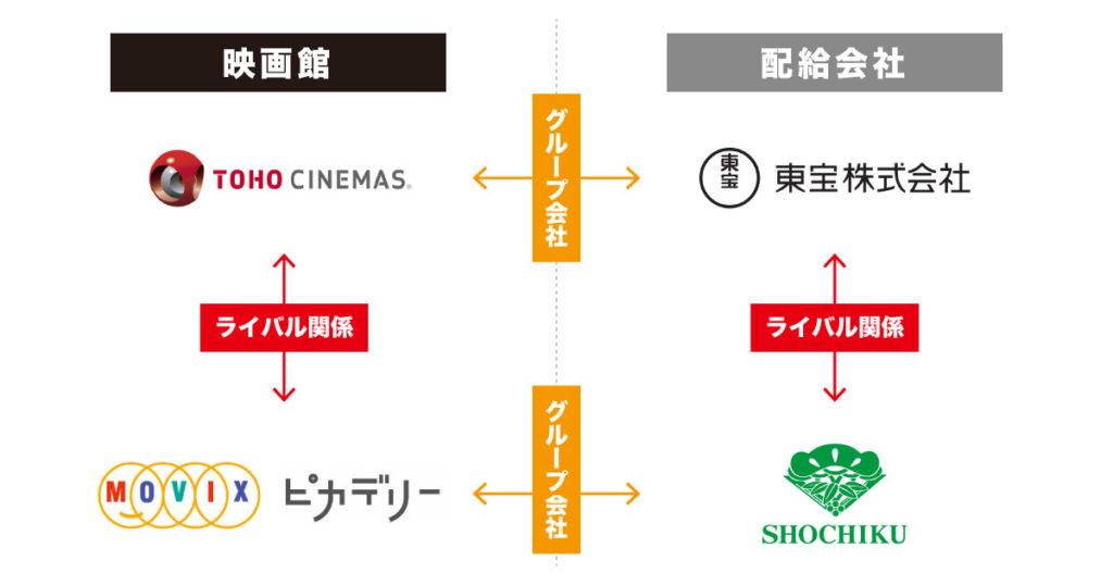 映画館と配給の関係性